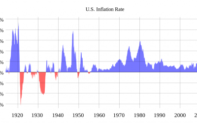 What are the signs of inflation in the United States?